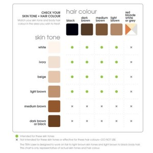Laser-Hair-Removal-at-Home-Chart